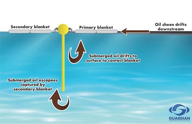 OSCAR_Oil_spill_system